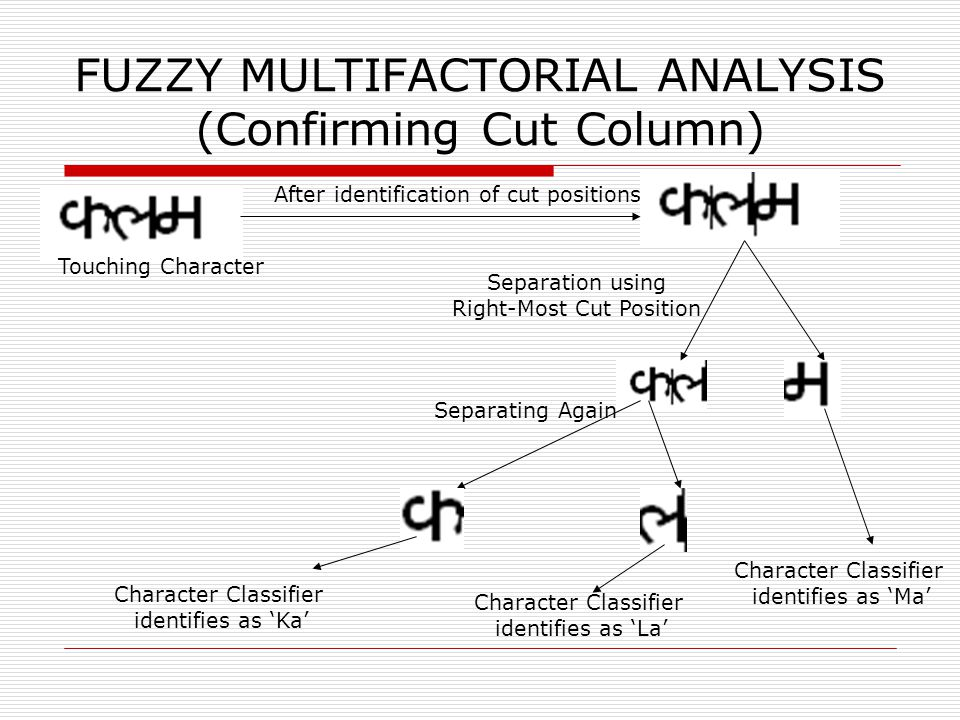FUZZY MULTIFACTORIAL ANALYSIS (Confirming Cut Column) Touching Character After identification of cut positions Separation using Right-Most Cut Position Character Classifier identifies as 'Ka' Character Classifier identifies as 'La' Character Classifier identifies as 'Ma' Separating Again