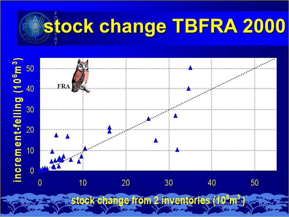 stock change TBFRA 2000 FRA