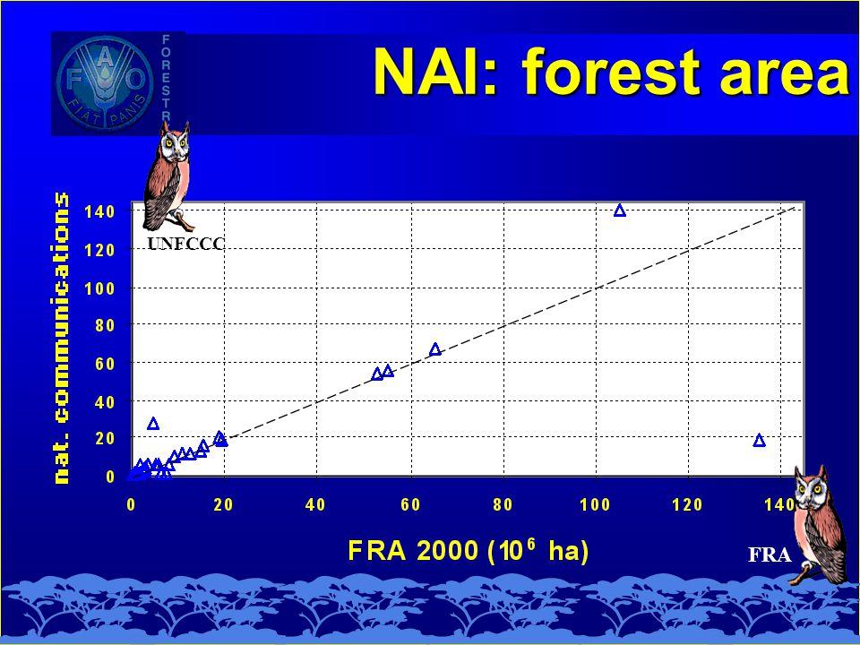 NAI: forest area FRA UNFCCC