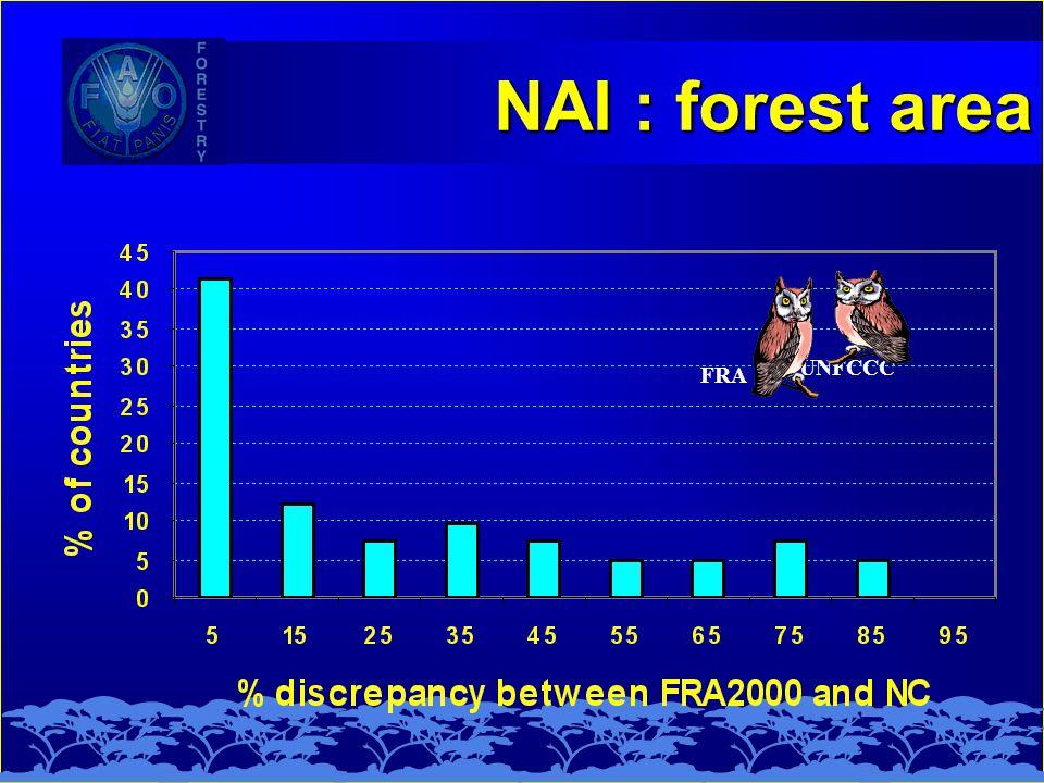 NAI : forest area FRA UNFCCC