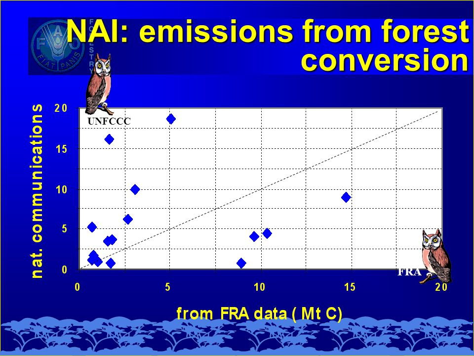 NAI: emissions from forest conversion NAI: emissions from forest conversion UNFCCC FRA