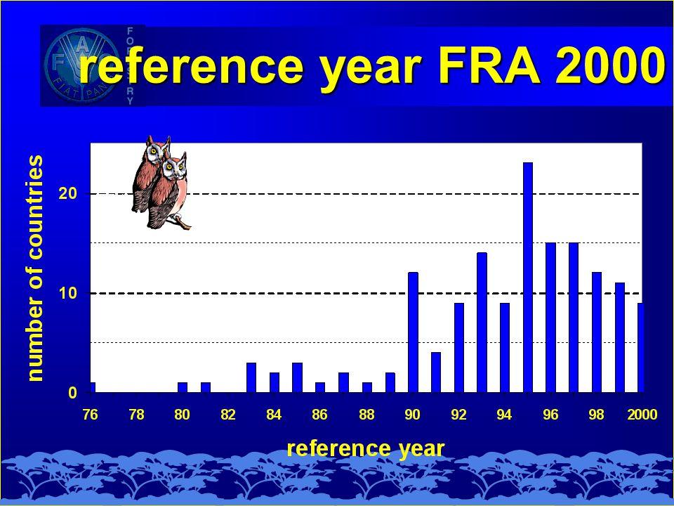 reference year FRA 2000 FRA