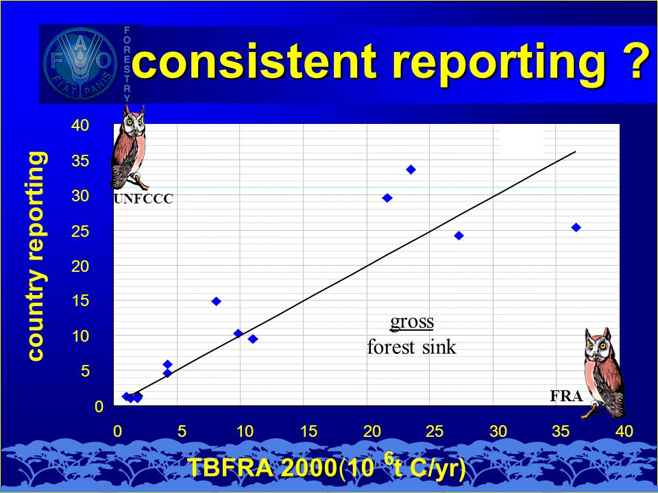 2000 TBFRA 2000(10 6 t C/yr) consistent reporting .
