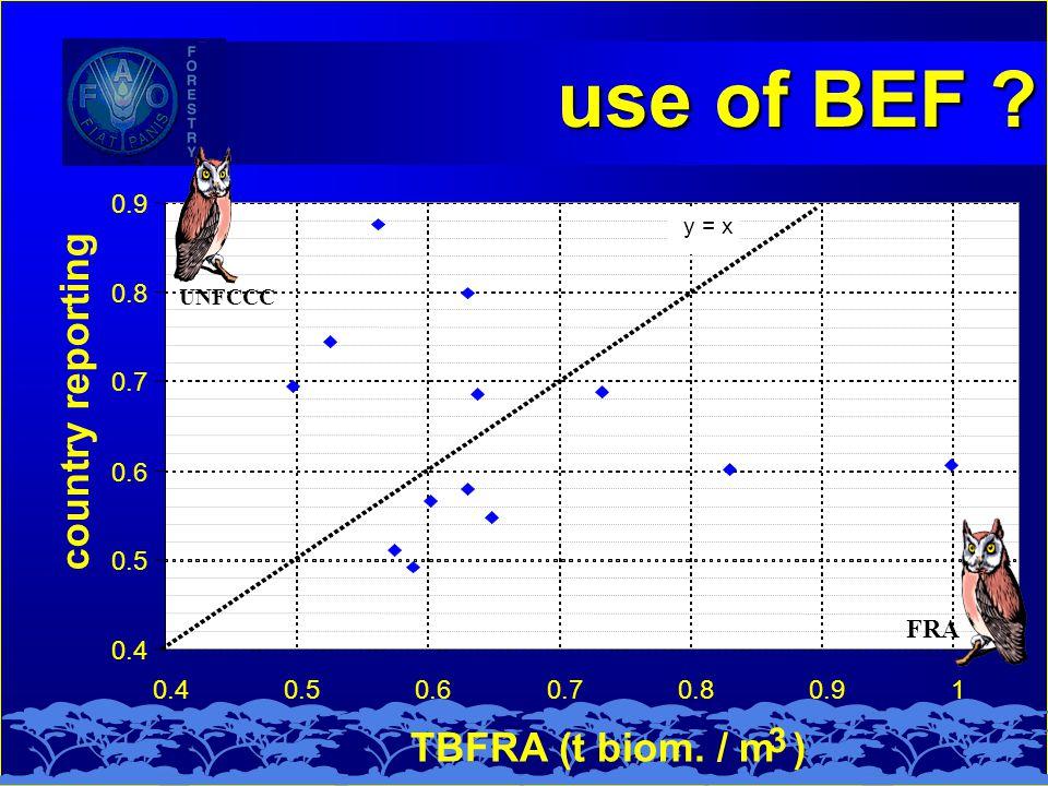 use of BEF UNFCCC FRA