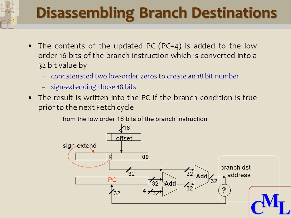 CML CML Disassembling Branch Destinations The contents of the updated PC (PC+4) is added to the low order 16 bits of the branch instruction which is converted into a 32 bit value by –concatenated two low-order zeros to create an 18 bit number –sign-extending those 18 bits The result is written into the PC if the branch condition is true prior to the next Fetch cycle PC Add 32 offset sign-extend from the low order 16 bits of the branch instruction branch dst address .