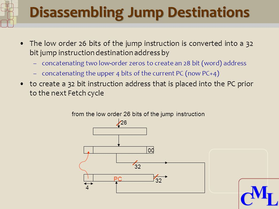CML CML Disassembling Jump Destinations The low order 26 bits of the jump instruction is converted into a 32 bit jump instruction destination address by –concatenating two low-order zeros to create an 28 bit (word) address –concatenating the upper 4 bits of the current PC (now PC+4) to create a 32 bit instruction address that is placed into the PC prior to the next Fetch cycle PC from the low order 26 bits of the jump instruction