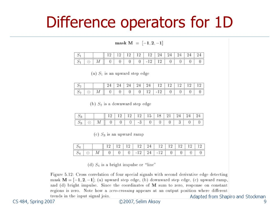 CS 484, Spring 2007©2007, Selim Aksoy9 Difference operators for 1D Adapted from Shapiro and Stockman
