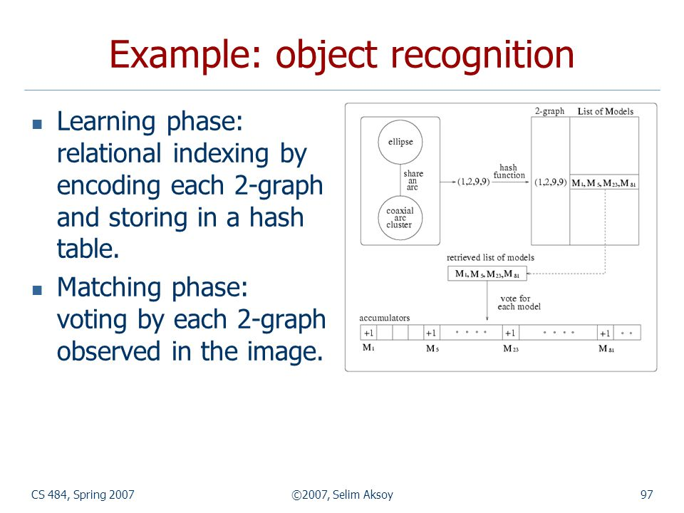 CS 484, Spring 2007©2007, Selim Aksoy97 Example: object recognition Learning phase: relational indexing by encoding each 2-graph and storing in a hash table.