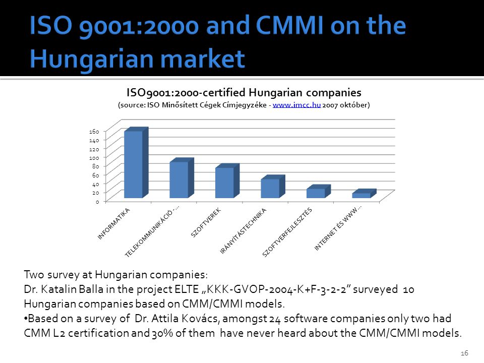 16 Two survey at Hungarian companies: Dr.