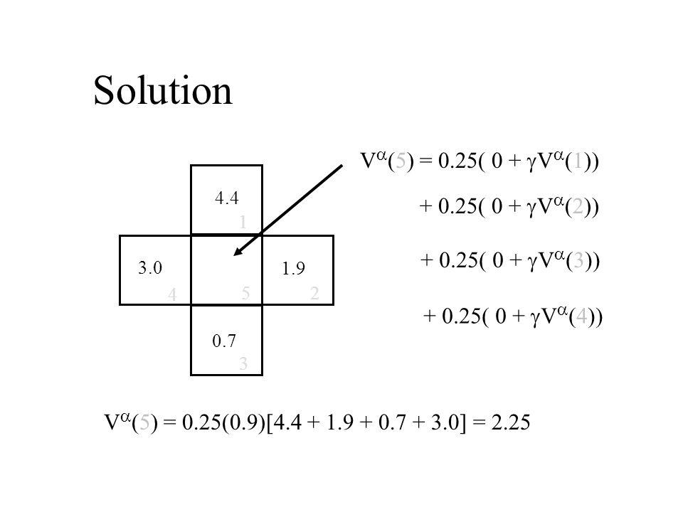 Solution 0.7 4 5 1 3.0 4.4 2 1.9 3 V  (5) = 0.25( 0 +  V  (1)) + 0.25( 0 +  V  (2)) + 0.25( 0 +  V  (3)) + 0.25( 0 +  V  (4)) V  (5) = 0.25(