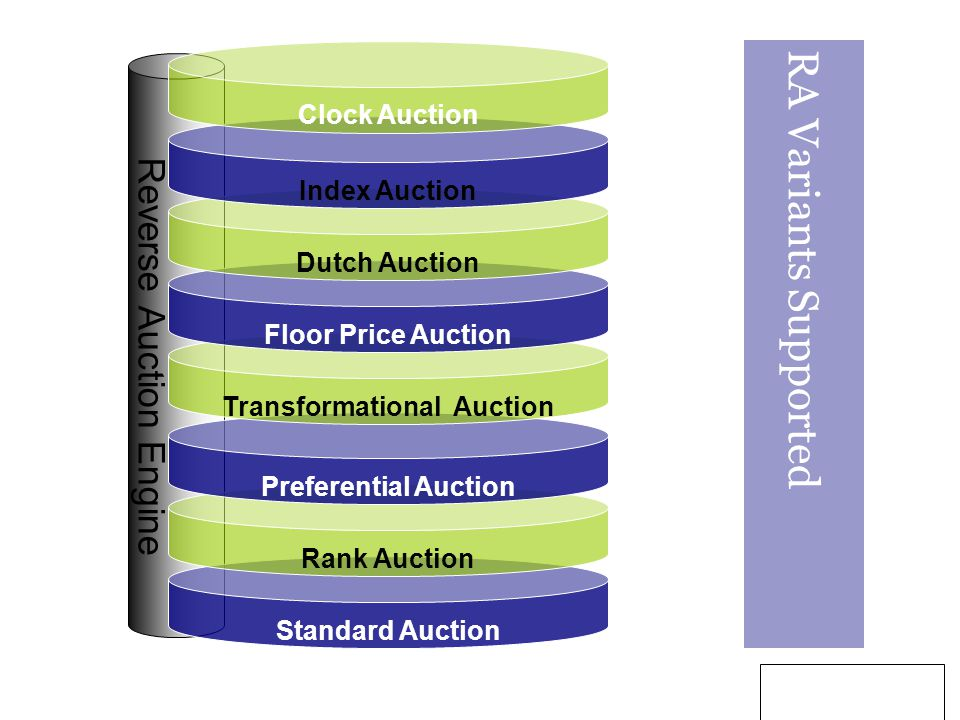 9 Reverse Auction Engine Standard Auction Rank Auction Preferential Auction Transformational Auction Floor Price Auction Dutch Auction Index Auction Clock Auction RA Variants Supported