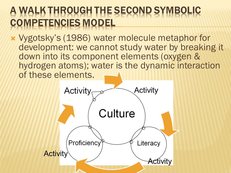 Activity  Vygotsky's (1986) water molecule metaphor for development: we cannot study water by breaking it down into its component elements (oxygen & hydrogen atoms); water is the dynamic interaction of these elements.