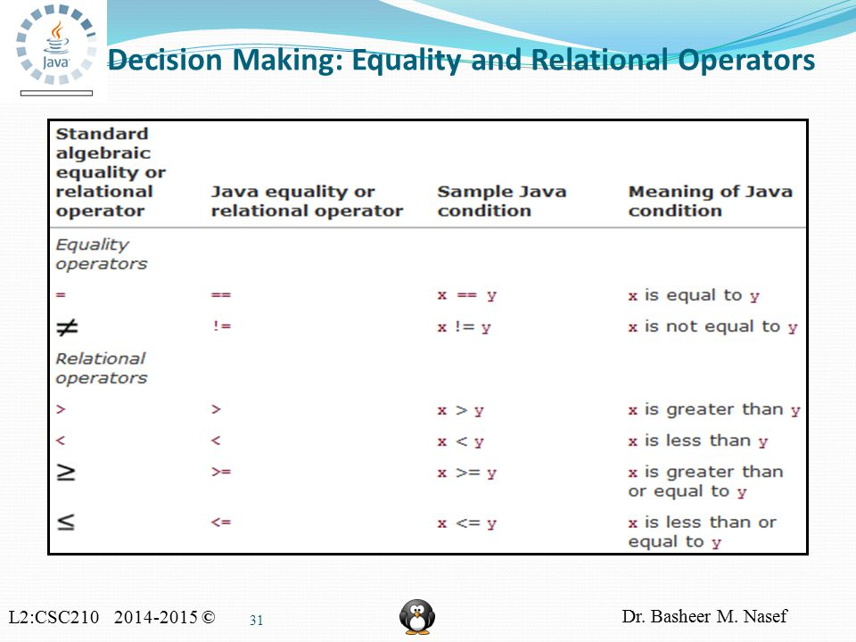 L2:CSC210 2014-2015 © Dr. Basheer M. Nasef 31 Decision Making: Equality and Relational Operators