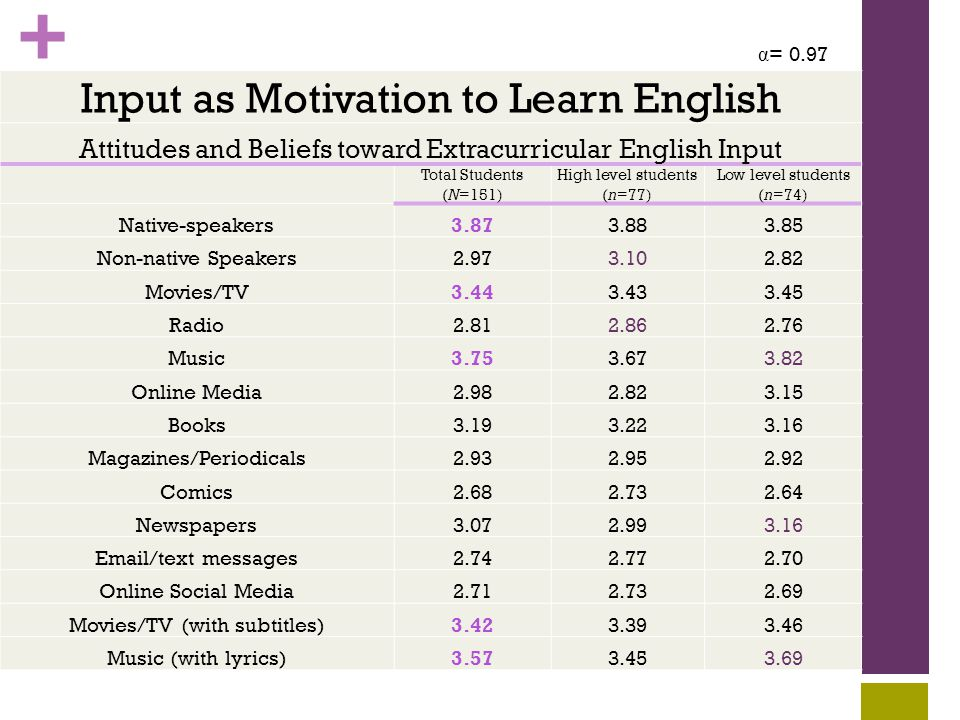 + Input as Motivation to Learn English Attitudes and Beliefs toward Extracurricular English Input Total Students (N=151) High level students (n=77) Low level students (n=74) Native-speakers3.873.883.85 Non-native Speakers2.973.102.82 Movies/TV3.443.433.45 Radio2.812.862.76 Music3.753.673.82 Online Media2.982.823.15 Books3.193.223.16 Magazines/Periodicals2.932.952.92 Comics2.682.732.64 Newspapers3.072.993.16 Email/text messages2.742.772.70 Online Social Media2.712.732.69 Movies/TV (with subtitles)3.423.393.46 Music (with lyrics)3.573.453.69 α = 0.97