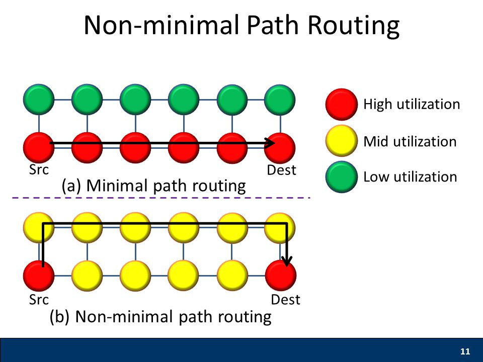 11 Non-minimal Path Routing (a) Minimal path routing High utilization Mid utilization Low utilization Src Dest (b) Non-minimal path routing Src Dest