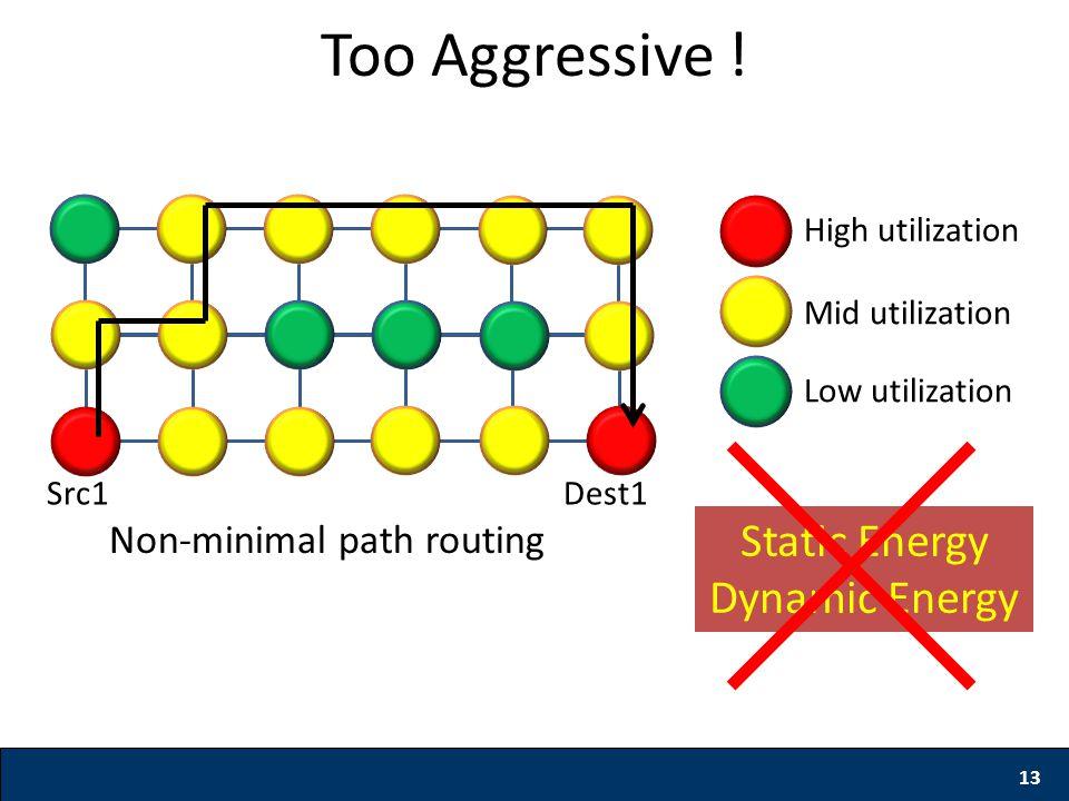 13 Non-minimal path routing Too Aggressive .