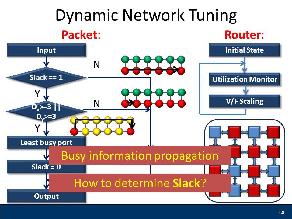 14 Dynamic Network Tuning Input Slack == 1 Slack = 0 Output D x >=3 || D y >=3 Y Min.