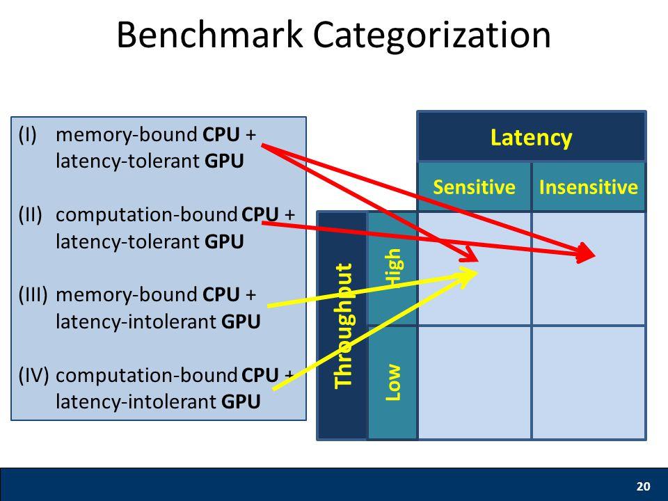 20 Benchmark Categorization SensitiveInsensitive High Latency Throughput Low (I)memory-bound CPU + latency-tolerant GPU (II)computation-bound CPU + latency-tolerant GPU (III)memory-bound CPU + latency-intolerant GPU (IV)computation-bound CPU + latency-intolerant GPU