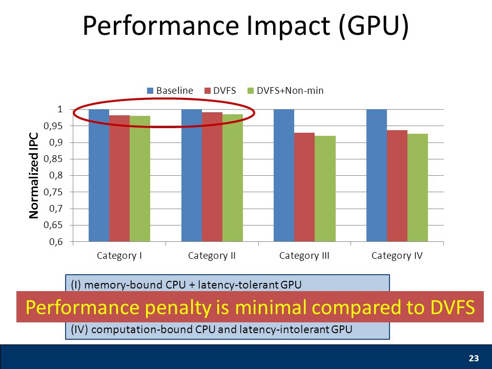 23 Performance Impact (GPU) (I) memory-bound CPU + latency-tolerant GPU (II) computation-bound CPU + latency-tolerant GPU (III) memory-bound CPU and l