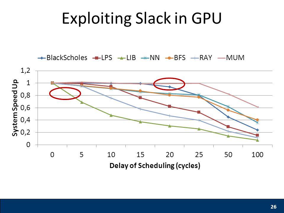 Exploiting Slack in GPU 26