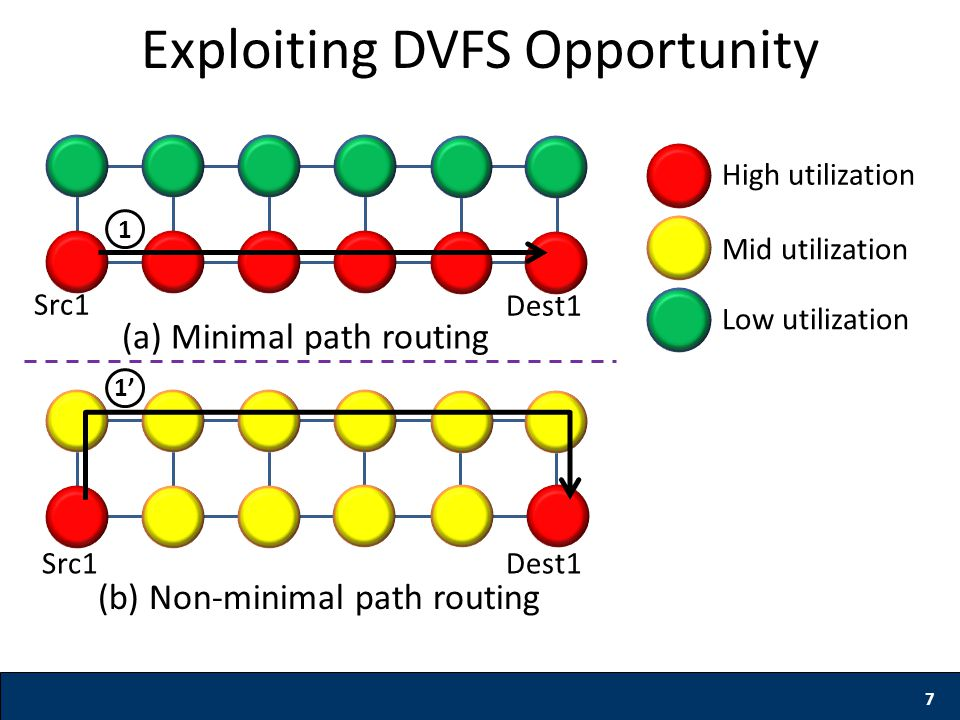 7 Exploiting DVFS Opportunity (a) Minimal path routing High utilization Mid utilization Low utilization 1 Src1 Dest1 (b) Non-minimal path routing 1' Src1 Dest1