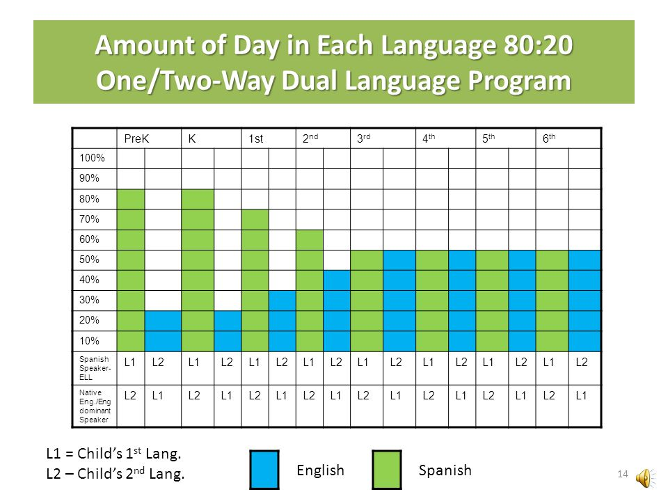 Dual Language Program in U-46 Program Design – 80:20 80% in Spanish 20% in English – Progression chart with the amount of the day in each language Lit