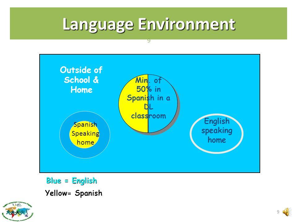 Language Environment Outside of School & Home Blue = English Yellow= Spanish English speaking home Min.