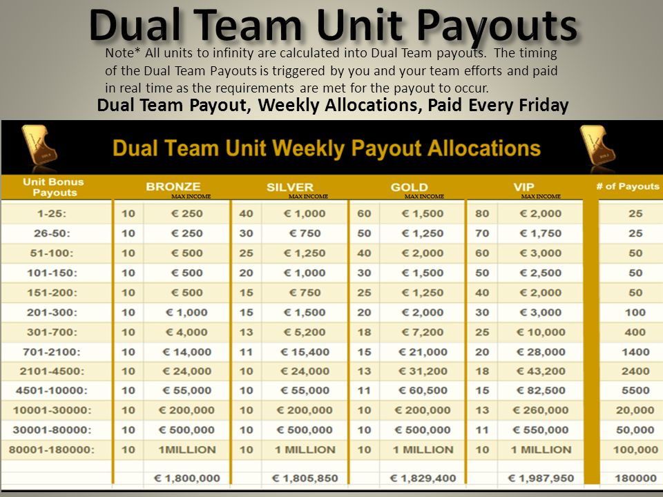 Note* All units to infinity are calculated into Dual Team payouts. The timing of the Dual Team Payouts is triggered by you and your team efforts and p