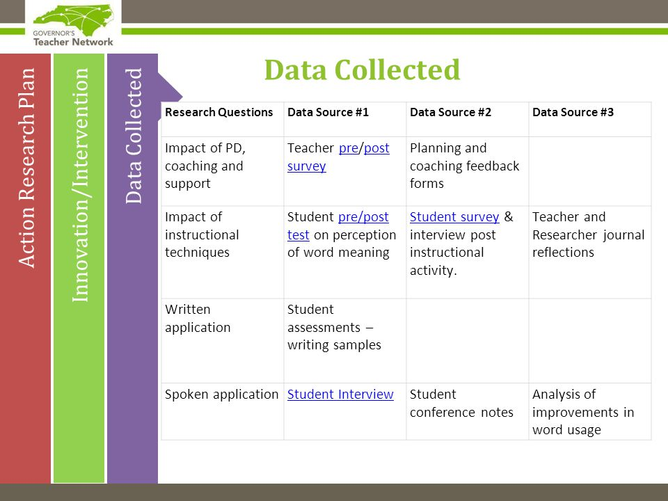 Innovation/Intervention Action Research Plan Data Collected Research QuestionsData Source #1Data Source #2Data Source #3 Impact of PD, coaching and support Teacher pre/post surveyprepost survey Planning and coaching feedback forms Impact of instructional techniques Student pre/post test on perception of word meaningpre/post test Student surveyStudent survey & interview post instructional activity.