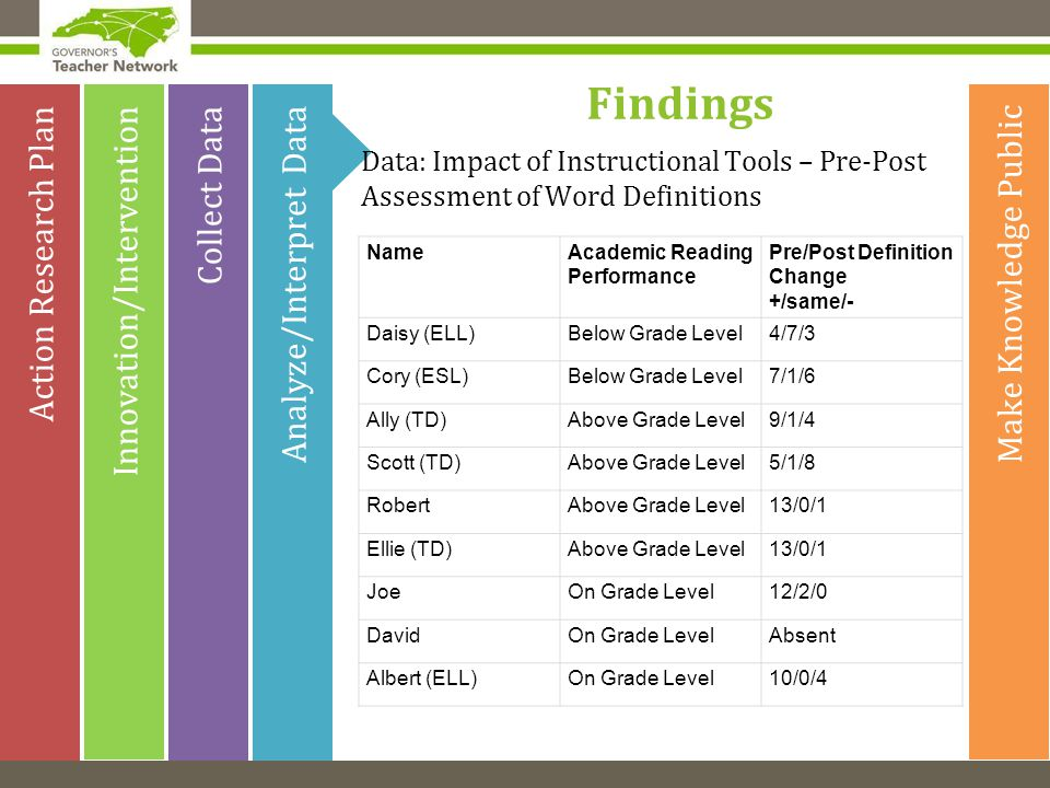 Make Knowledge Public Analyze/Interpret Data Innovation/Intervention Action Research Plan Collect Data Findings Data: Impact of Instructional Tools – Pre-Post Assessment of Word Definitions NameAcademic Reading Performance Pre/Post Definition Change +/same/- Daisy (ELL)Below Grade Level4/7/3 Cory (ESL)Below Grade Level7/1/6 Ally (TD)Above Grade Level9/1/4 Scott (TD)Above Grade Level5/1/8 RobertAbove Grade Level13/0/1 Ellie (TD)Above Grade Level13/0/1 JoeOn Grade Level12/2/0 DavidOn Grade LevelAbsent Albert (ELL)On Grade Level10/0/4