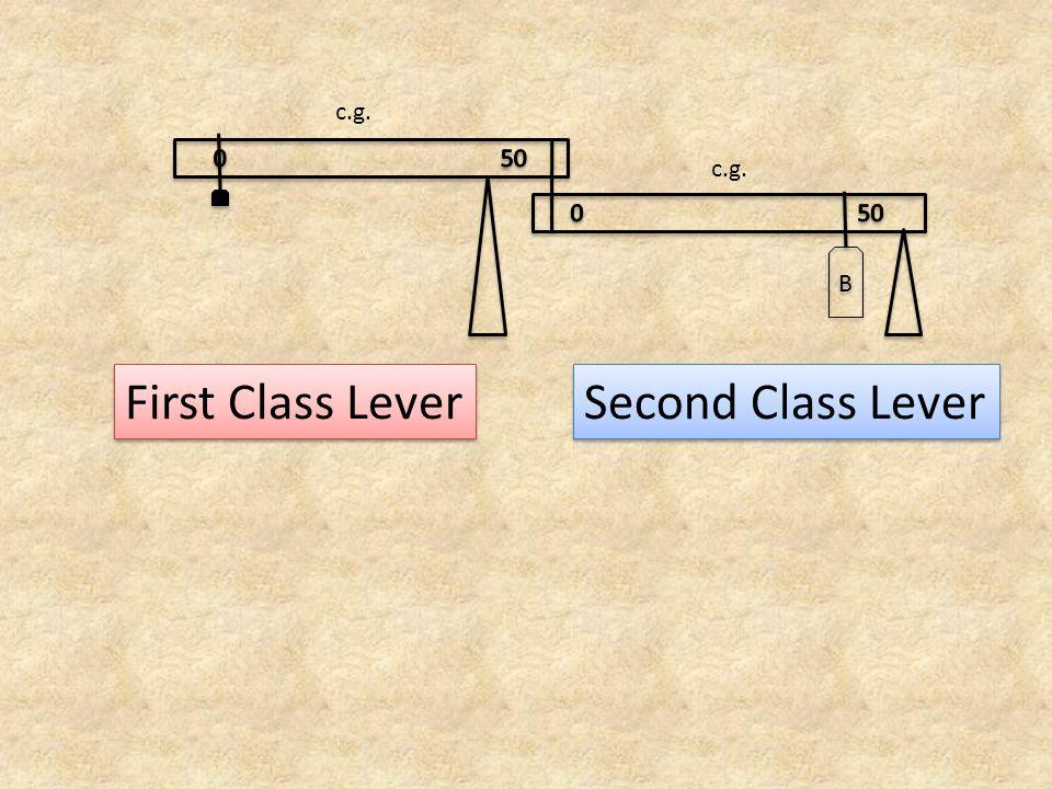 c.g. B B First Class Lever Second Class Lever