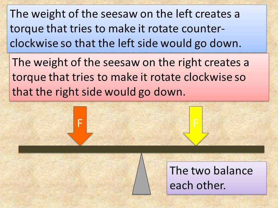 The weight of the seesaw on the left creates a torque that tries to make it rotate counter- clockwise so that the left side would go down.