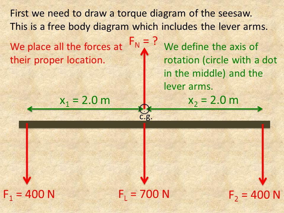 F N = . x 1 = 2.0 m x 2 = 2.0 m First we need to draw a torque diagram of the seesaw.