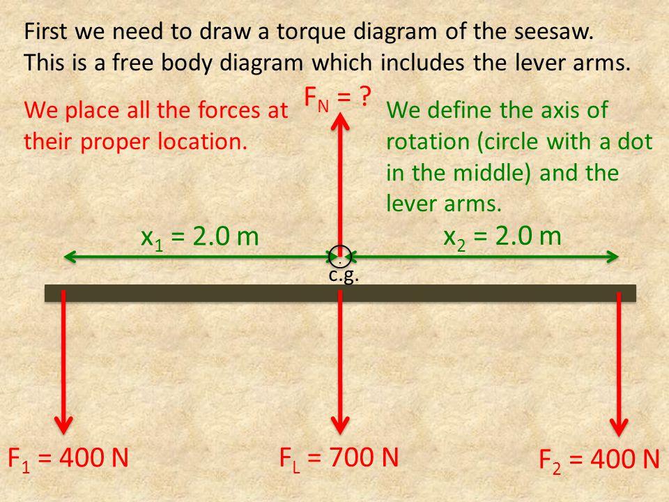 F N = .x 1 = 2.0 m x 2 = 2.0 m F g = 700 N c.g...