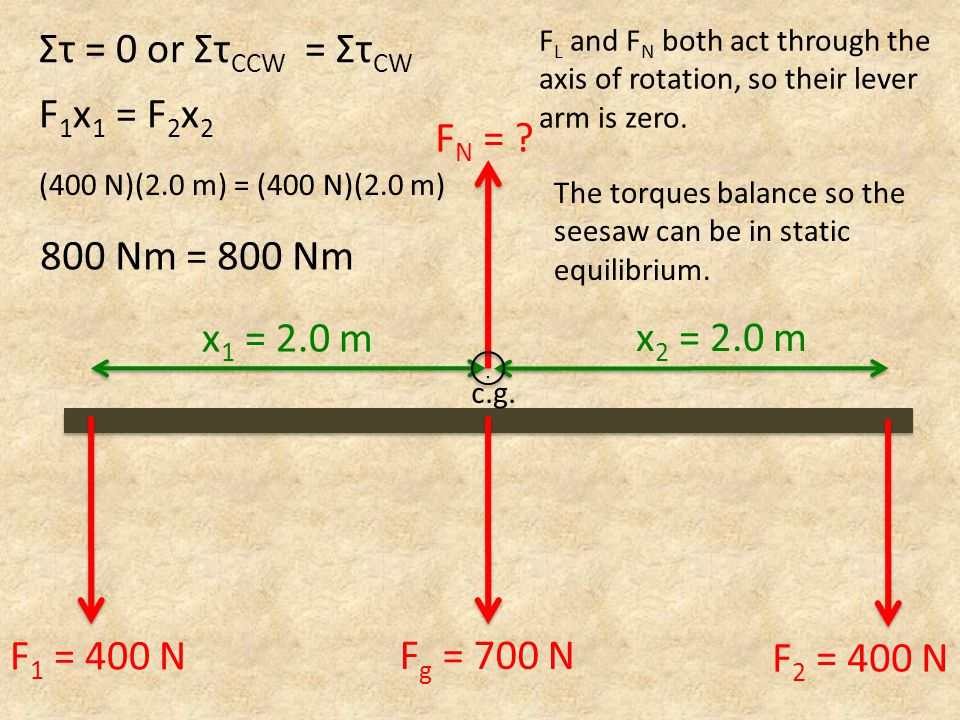 F N = . x 1 = 2.0 m x 2 = 2.0 m F g = 700 N c.g...