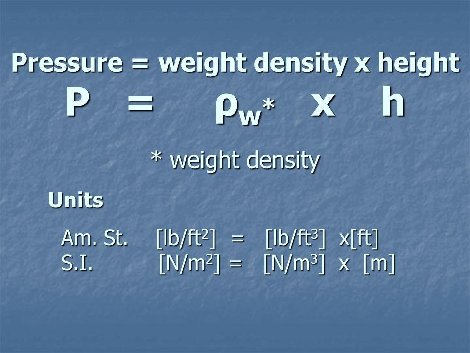 Pressure = Force Pressure = Force Area Area P = F_ P = F_ A Units Units Am.