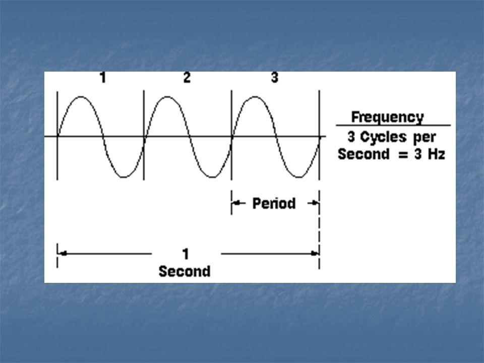 Horizontal - measures period