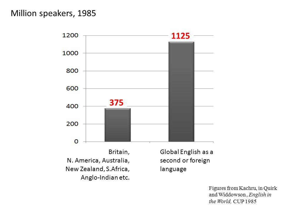 Million speakers, 1985 375 1125 Britain, N.