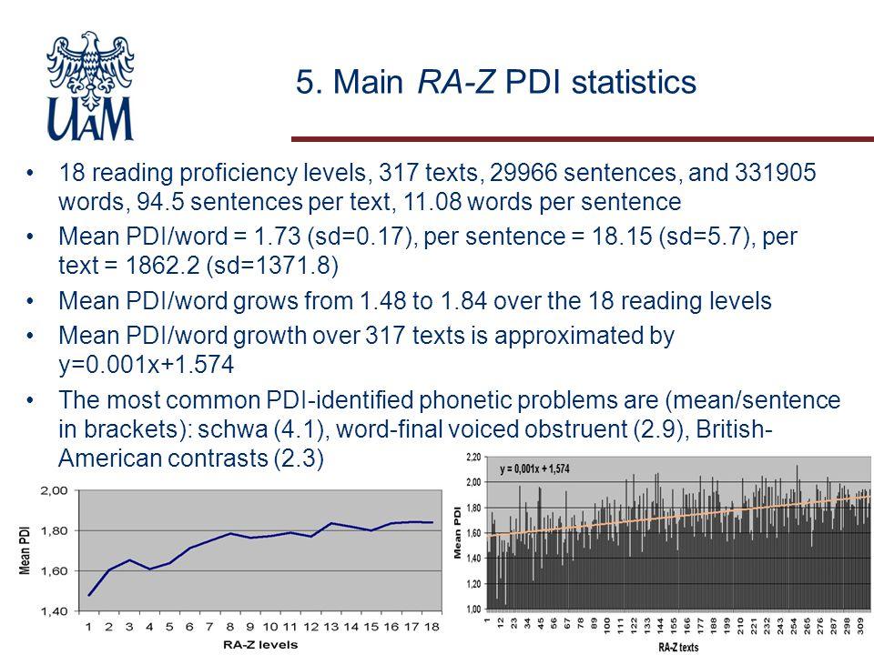 5. Main RA-Z PDI statistics 18 reading proficiency levels, 317 texts, 29966 sentences, and 331905 words, 94.5 sentences per text, 11.08 words per sent