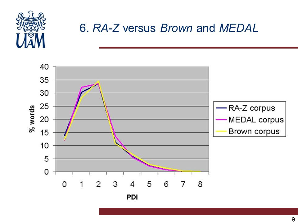 6. RA-Z versus Brown and MEDAL 9
