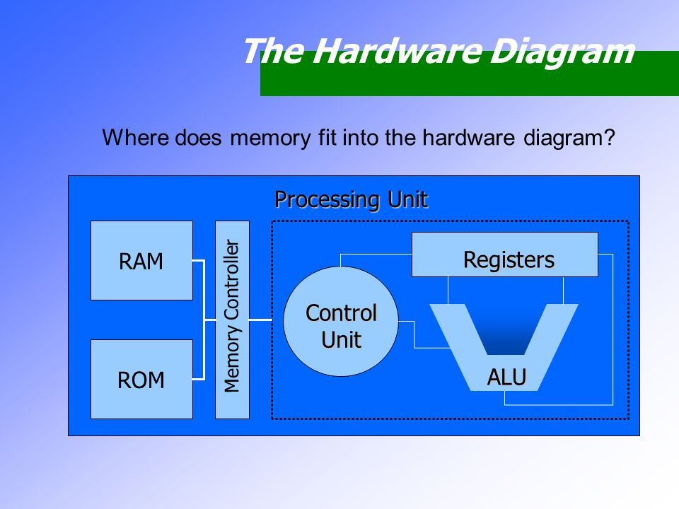 The Hardware Diagram Where does memory fit into the hardware diagram? Processing Unit Input Devices Output Devices Auxiliary Storage Processing Unit C