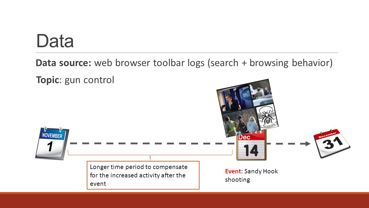 Data Data source: web browser toolbar logs (search + browsing behavior) Topic: gun control Event: Sandy Hook shooting Longer time period to compensate for the increased activity after the event
