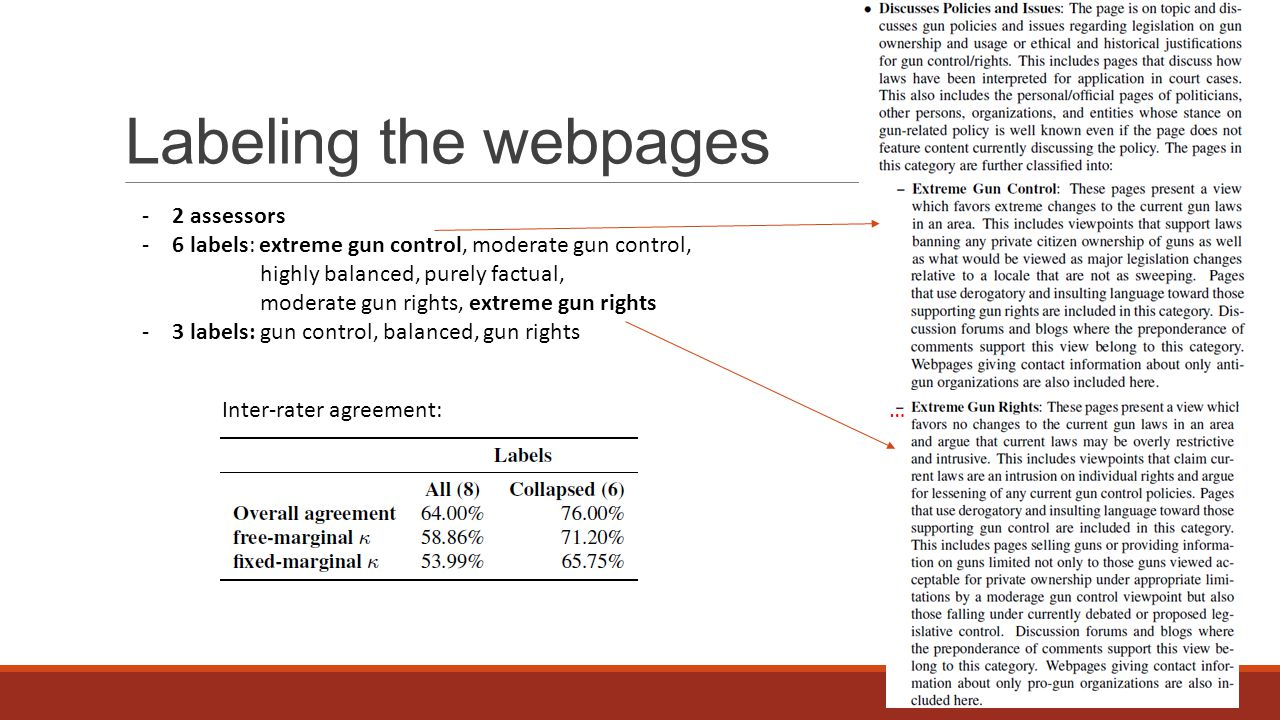 Labeling the webpages -2 assessors -6 labels: extreme gun control, moderate gun control, highly balanced, purely factual, moderate gun rights, extreme gun rights -3 labels: gun control, balanced, gun rights …Inter-rater agreement: