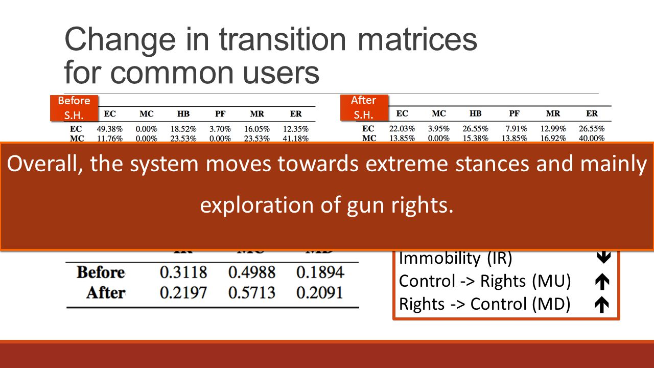 Change in transition matrices for common users After the event: Immobility (IR)  Control -> Rights (MU)  Rights -> Control (MD)  Before S.H.