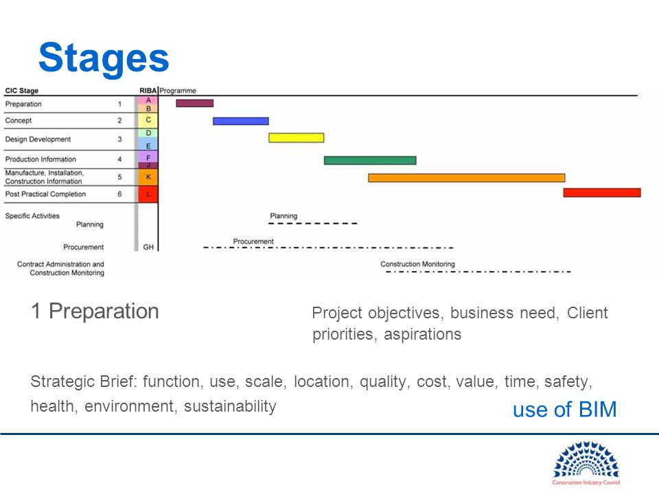 1 Preparation Project objectives, business need, Client priorities, aspirations Strategic Brief: function, use, scale, location, quality, cost, value, time, safety, health, environment, sustainability Stages use of BIM