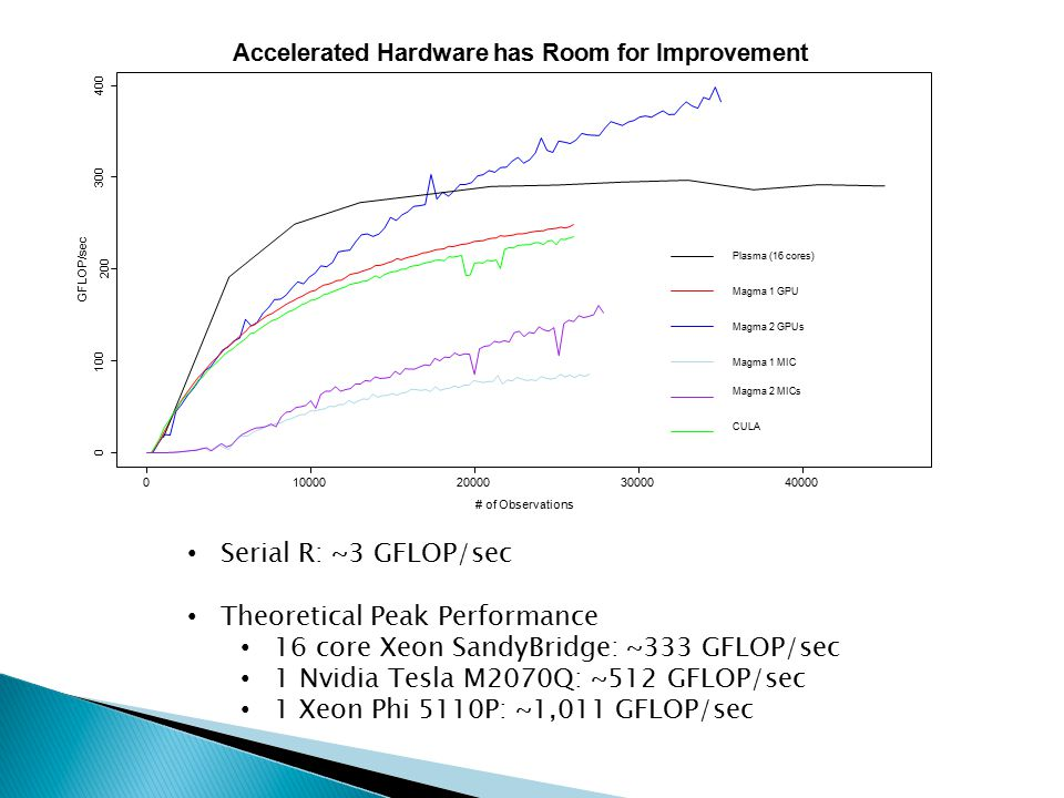Serial R: ~3 GFLOP/sec Theoretical Peak Performance 16 core Xeon SandyBridge: ~333 GFLOP/sec 1 Nvidia Tesla M2070Q: ~512 GFLOP/sec 1 Xeon Phi 5110P: ~1,011 GFLOP/sec 01000020000 # of Observations 3000040000 0 100 GFLOP/sec 200 300 400 Accelerated Hardware has Room for Improvement Plasma (16 cores) Magma 1 GPU Magma 2 GPUs Magma 1 MIC Magma 2 MICs CULA