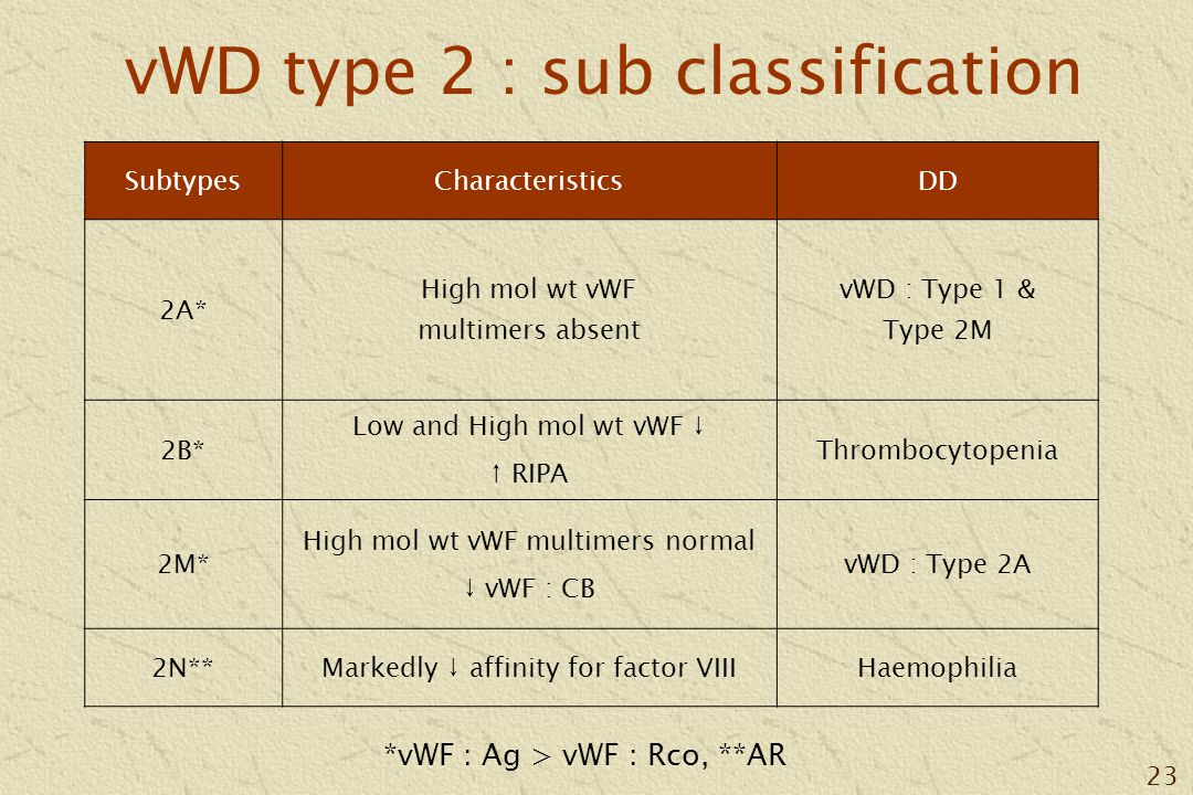 23 vWD type 2 : sub classification SubtypesCharacteristicsDD 2A* High mol wt vWF multimers absent vWD : Type 1 & Type 2M 2B* Low and High mol wt vWF ↓ ↑ RIPA Thrombocytopenia 2M* High mol wt vWF multimers normal ↓ vWF : CB vWD : Type 2A 2N**Markedly ↓ affinity for factor VIIIHaemophilia *vWF : Ag > vWF : Rco, **AR