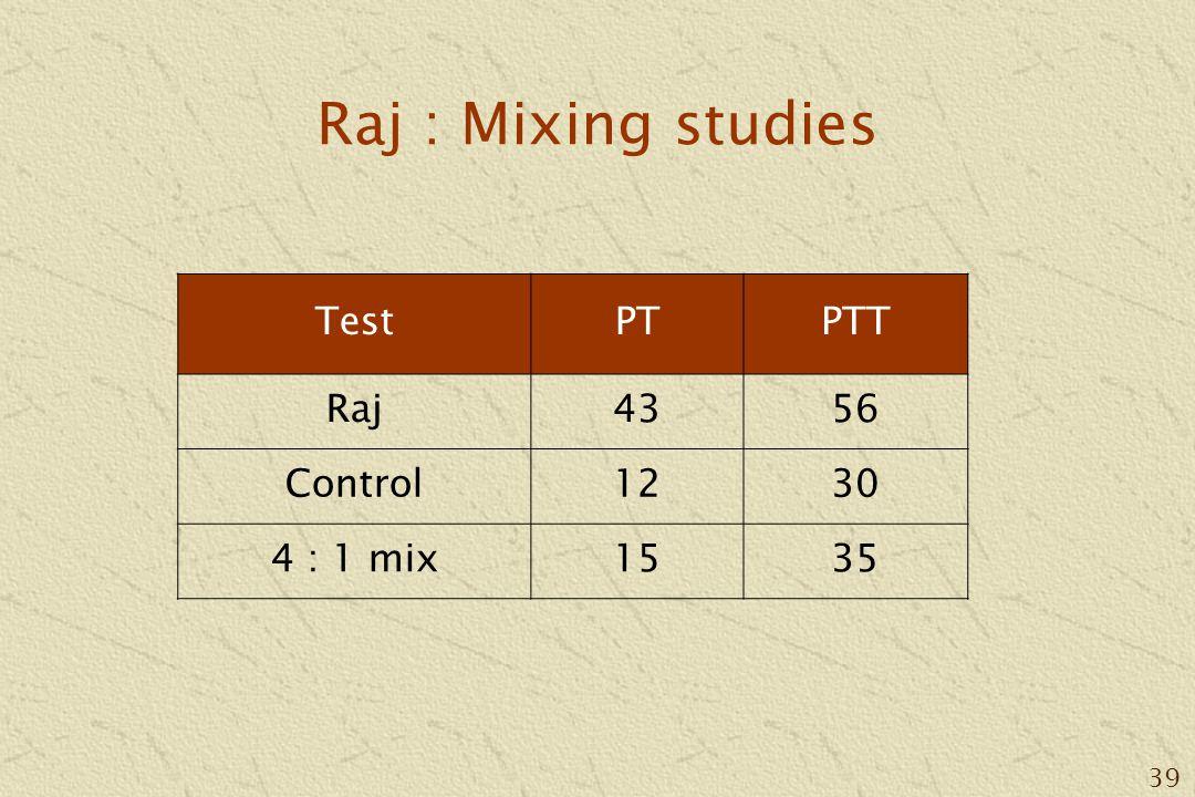 39 Raj : Mixing studies TestPTPTT Raj4356 Control1230 4 : 1 mix1535