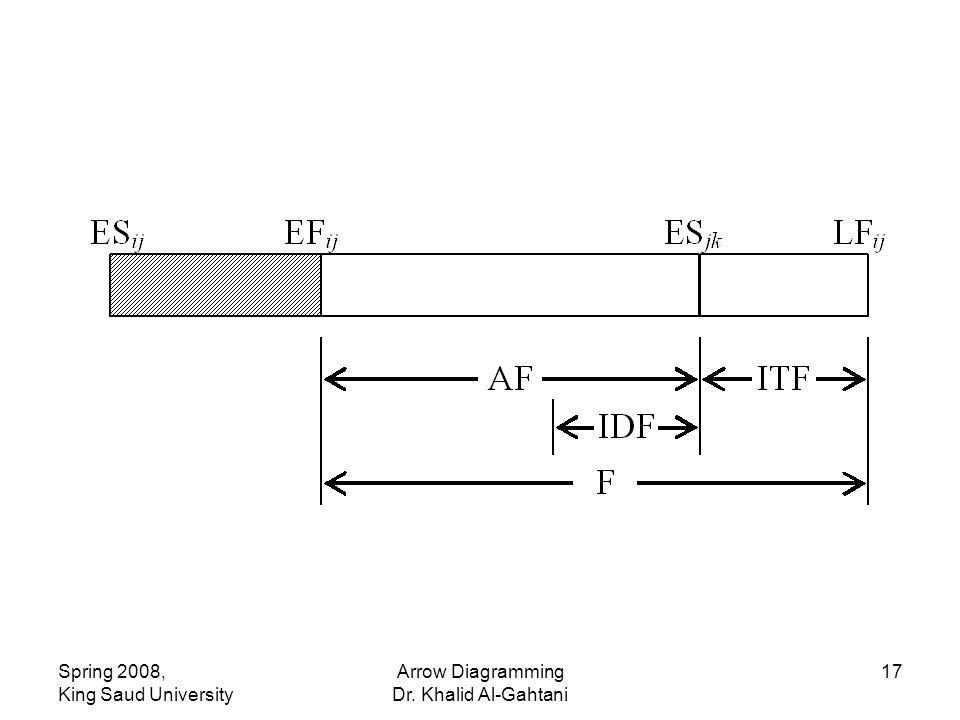 Spring 2008, King Saud University Arrow Diagramming Dr. Khalid Al-Gahtani 17