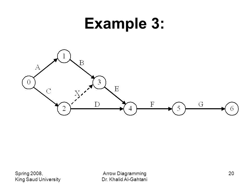 Spring 2008, King Saud University Arrow Diagramming Dr. Khalid Al-Gahtani 20 Example 3:
